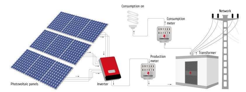 Solar Pv Systems Backup Power Ups Systems: Next Solar Power Plant Design
